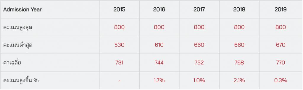 ตารางสถิติคะแนน SAT Math ของ BBA Chula ปี 2015 – 2019